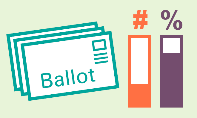 Image of a stack of ballots on the left with number and percent graph bars on the right